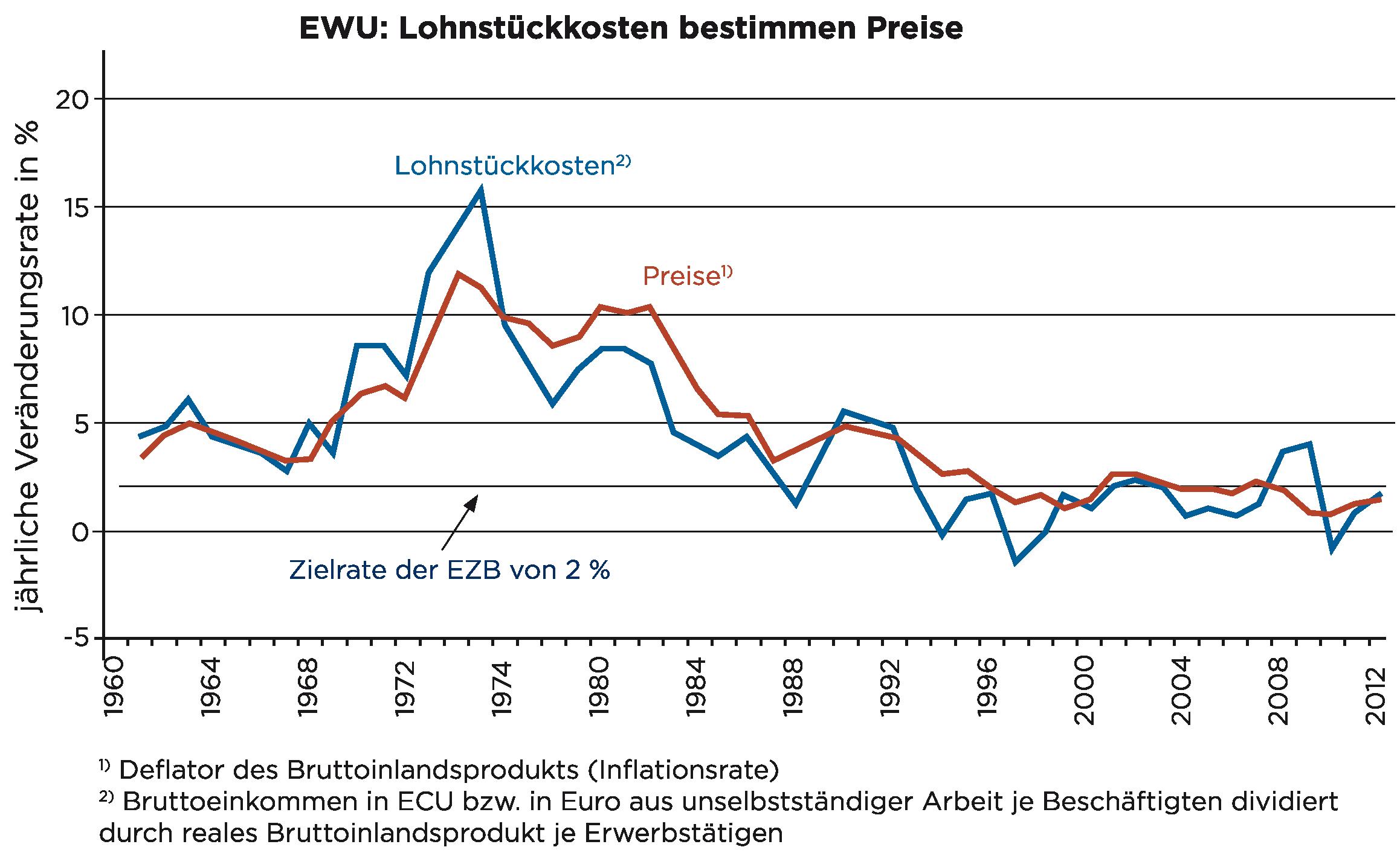 Lohnstückkosten und Inflation
