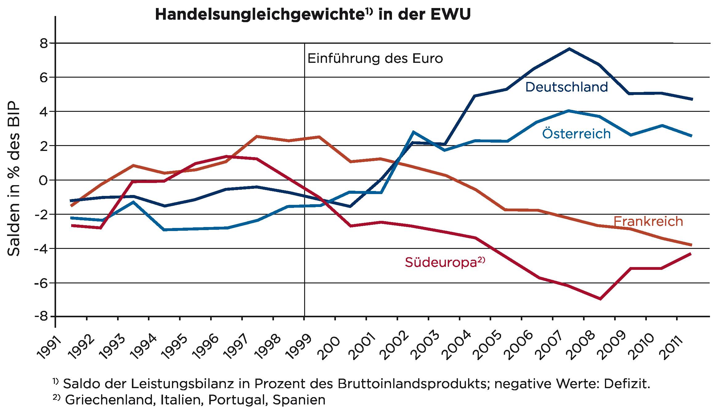Entwicklung der Leistungsbilanzsalden in der Eurozone
