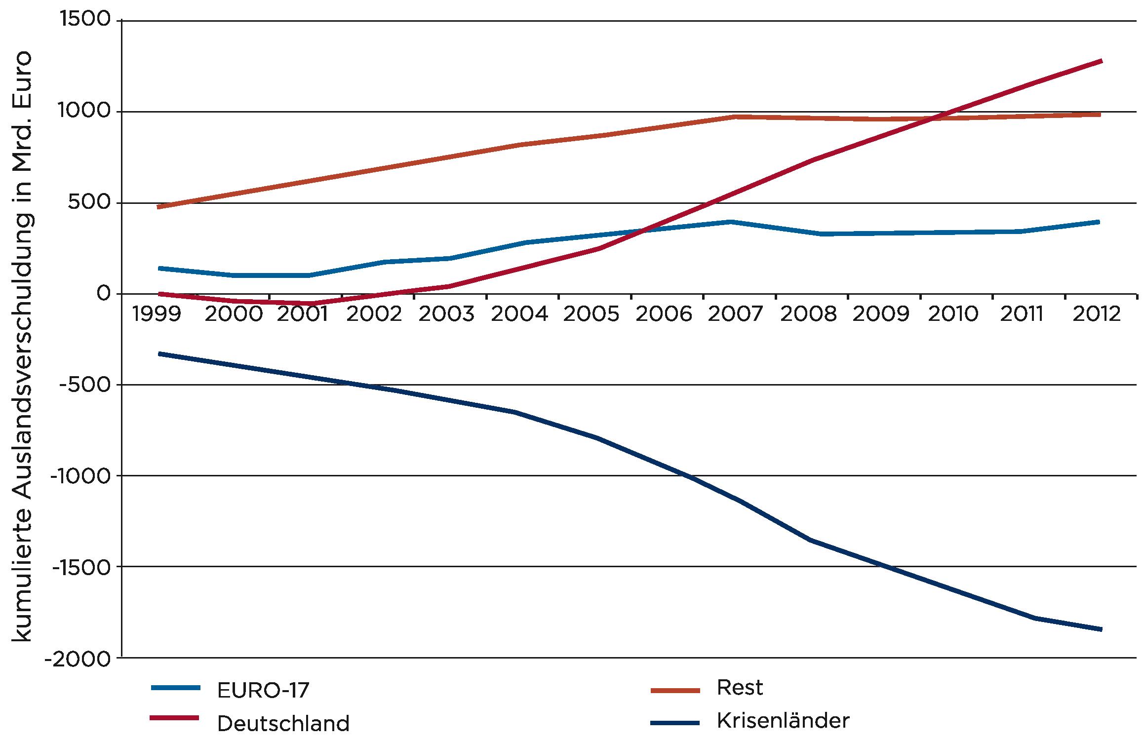Auslandsverschuldung aufgrund der Entwicklung der Leistungsbilanzsalden in der Eurozone